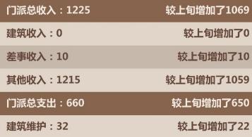 模拟江湖刷钱刷武力赚传承点数攻略