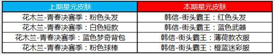 王者荣耀5月7日碎片商店都更新了什么呢?5月碎片商店更新内容介绍